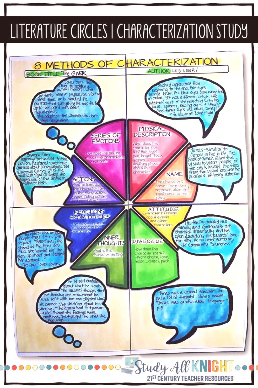 Literature Circles, Characterization Poster for Any Novel or Short Story - -